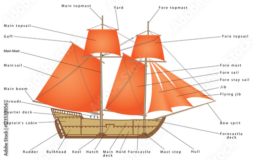 Sailboat. Parts of a Sailing Ship. Diagram of a sailing boat. Pirate ...