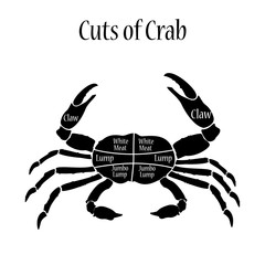 Cuts of crab