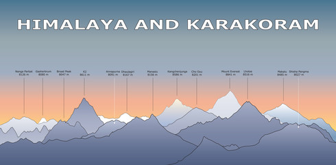 Himalayan and Karakorum mountain peaks with names and hight.