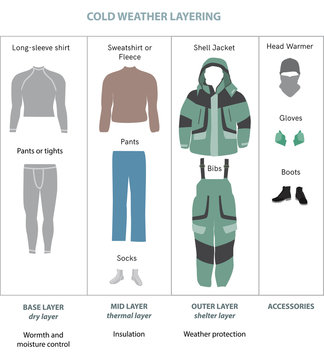 Winter layered clothes vector infographics