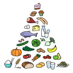 Cartoon Ernährungspyramide als Empfehlung