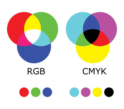 RGB and CMYK Color Diagram