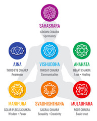 Spiritual indian chakra symbols, sacred geometry religion vector icons