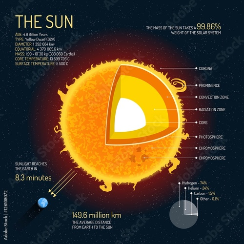 The Sun Detailed Structure With Layers Vector Illustration Outer