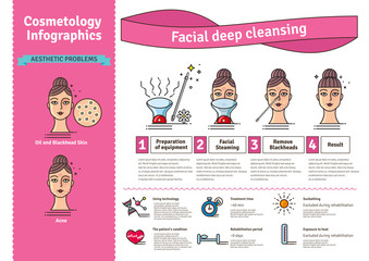 Vector Illustrated set with Deep Cleansing Facial