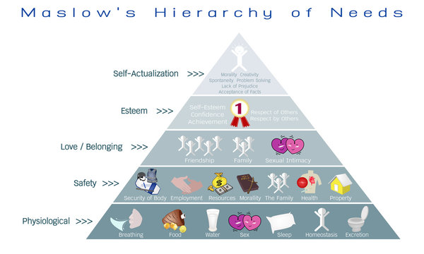 Social and Psychological Concepts, Illustration of Maslow Pyramid with Five Levels Hierarchy of Needs in Human Motivation.