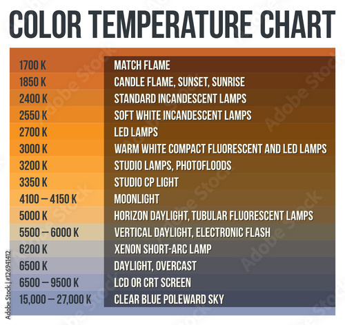 Color Temperature Chart Stock Image And Royalty Free Vector Files