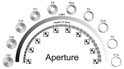 Aperture infographic explaining light and depth of field