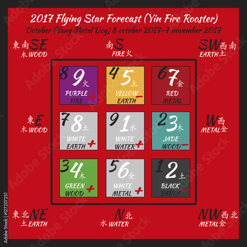 flying star forecast 2017 chinese hieroglyphs numbers translation of characters numbers lo. Black Bedroom Furniture Sets. Home Design Ideas