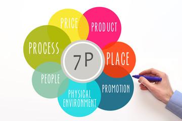 Marketing mix 7P. Diagram. Price, place, promotion, product.  Seven P's