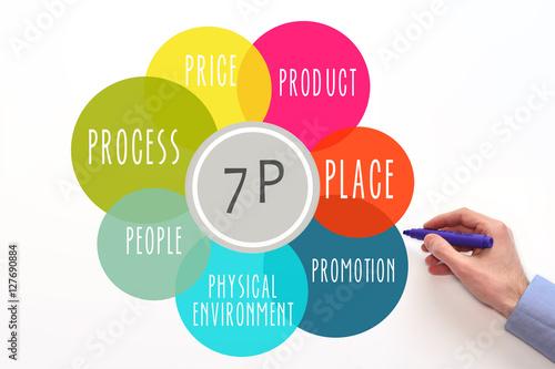 vodafone marketing mix 7p L'analyse stratégique de vodafone un document word de 24 pages date de publication : 29/01/2004, mis à jour le 29/01/2004 le marketing mix 7p de ben et jerry's.