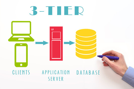 3-tier application or three-tier architecture. Clients, application server and database tiers. Concept on white background