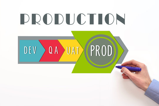 Software deployment process diagram. Dev, QA, UAT and PROD stages on white background. PROD stage on diagram