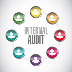 Internal Audit close network sign concept
