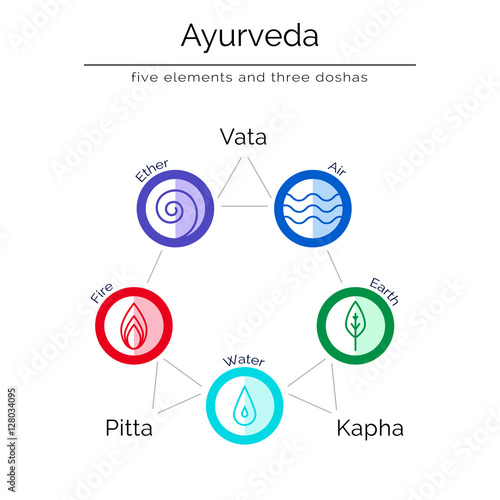 Ayurvedic Vector Illustration In Flat Style Ayurvedic Elements