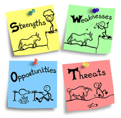 swot concept - strengths weaknesses opportunities threats