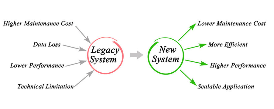 Legacy System