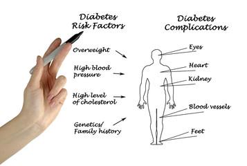 Diabetes complications and risk factors