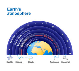 Earth's atmosphere. with Ozone layer.