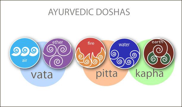 Аюрведические элементы: Земля, вода, огонь, эфир, воздух.  Аюрведические доши: вата, питта, капха