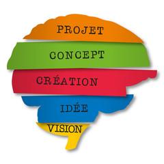 Création - Idée - Cerveau - Solution