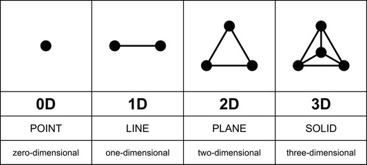 Three dimensions development with black points. From zero to three dimensions. Point, line, plane and solid, or equilateral triangle and tetrahedron. English labeling. Illustration over white. Vector.