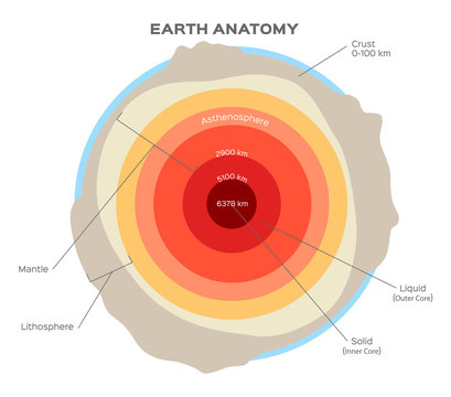 Earth structure isolated on white. Crust, upper mantle, lower mantle, outer core and inner core. Earth cutaway. Layered Earth. Stock vector