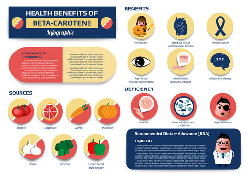 Health benefits of beta-carotene infographic including of sources, benefits and deficiency, supplement medical vector illustration for education.