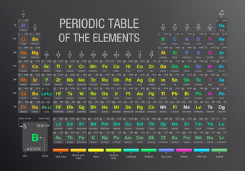 Periodic Table of the Elements in gray background with new elements ( Nihonium, Moscovium, Tennessine, Oganesson ) included on November 28, 2016 by IUPAC