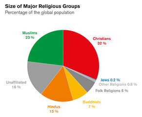 Sizes of major religious groups. Pie chart. Percentages of global population. World religions circle chart. Christians, Muslims, Hindus, Buddhists, Jews, others. English labeling. Illustration. Vector