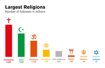 World religions histogram. Number of followers in millions. Major religious groups chart. Christianity, Islam, Hinduism, Buddhism, Shinto, Sikhism and Judaism. English labeling. Illustration. Vector.