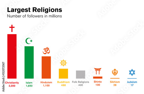 World Religions Histogram Number Of Followers In Millions Major