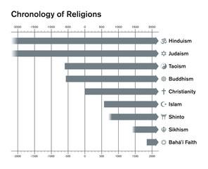 World religions chronology bar chart. Major religious groups timetable. Hinduism, Judaism, Taoism, Buddhism, Christianity, Islam, Shinto, Sikhism, Bahai Faith. English labeling. Illustration. Vector.