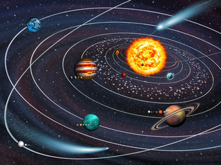 Wall Mural - Solar System: 9 planets with moons on their orbits and comets