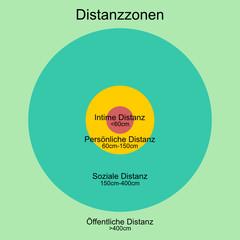 distanzzonen I