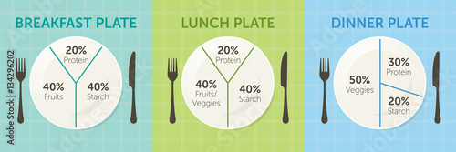 healthy eating plate diagram  breakfast, lunch and dinner