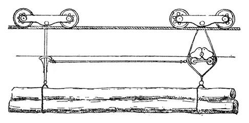 Apparatus for telpherage woods, vintage engraving.