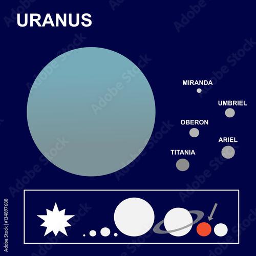 Uranus the seventh planet of the solar system and its satellites or uranus the seventh planet of the solar system and its satellites or moons miranda publicscrutiny Choice Image