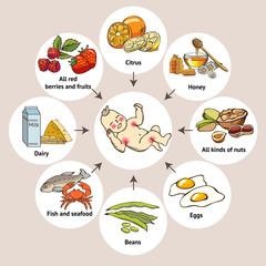 Food allergens. Scheme
