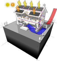 diagram of house with air source heat pump and solar water heater on the roof as source of energy for heating to radiators and photovoltaic panels on the roof as source of electric energy