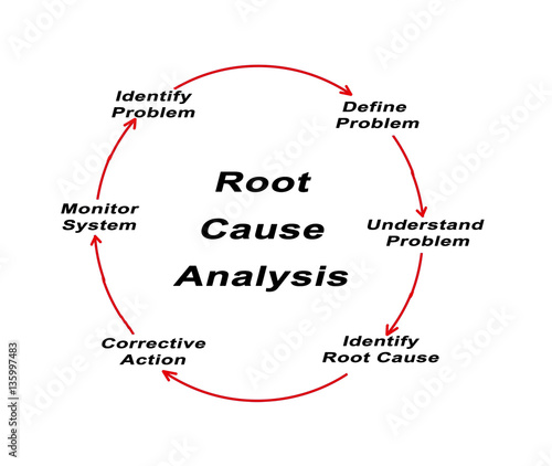 Root Cause Analysis Stock Photo And RoyaltyFree Images On Fotolia