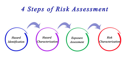4 Steps of Risk Assessment