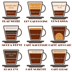 Coffee types and their preparation!