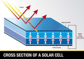 Cross section of a solar cell - Renewable Energy - Vector image
