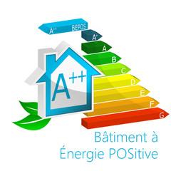 Bâtiment à énergie Positive - BEPOS - DPE - RT2020 - avec éolienne