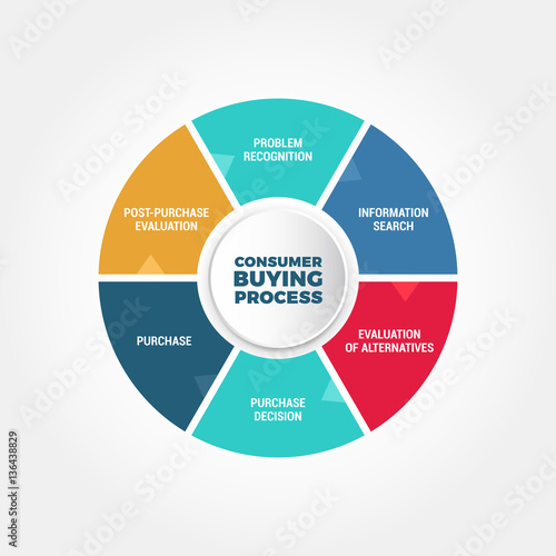 """Consumer Buying: """"Consumer Buying Process"""" Stock Image And Royalty-free"""