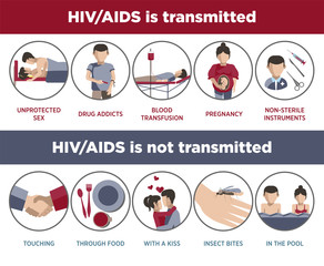 HIV and AIDS transmission poster of infographic logotypes