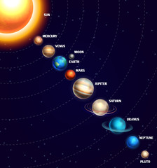 Solar system with sun and planets on orbit universe starry sky