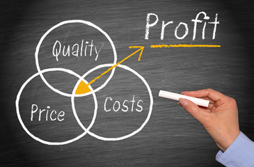 Quality, Price and Costs - Profit - Marketing and Sales Profitability Concept Chalkboard