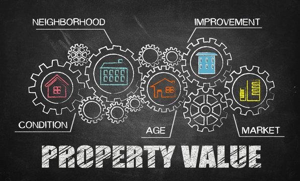 property value concept on blackboard
